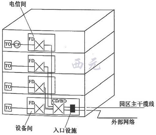 (2)网络综合布线系统工程结构示意图
