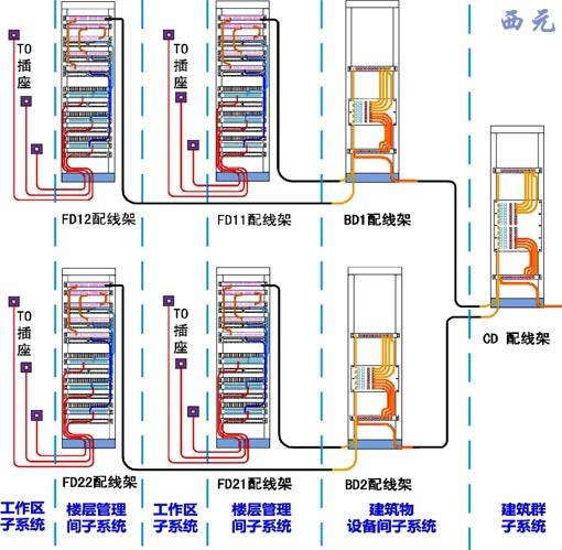 网络拓扑图实物展示系统
