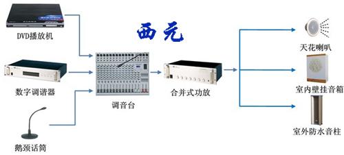 智能广播系统实训装置【kyznh-06】