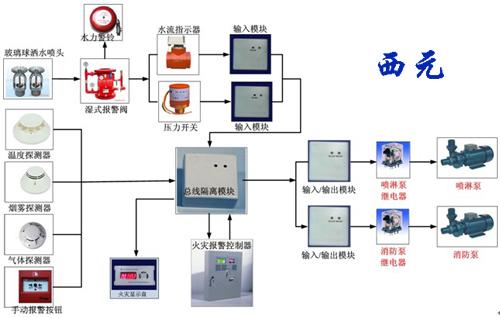 消防系统_消防报警系统原理-消防报警系统工作原理