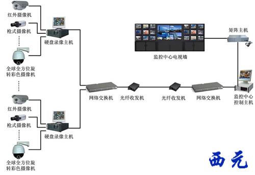 图片视频综合_视频监控管理系统实训装置【kyznh-01】 - 网络综合布线实验室 - 网络