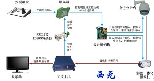在复杂的工业监控系统中一般采用矩阵主机,操作控制台及电视墙组成