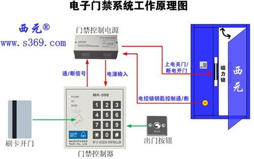 电子门禁系统的安装和接线实训可按以下步骤进行