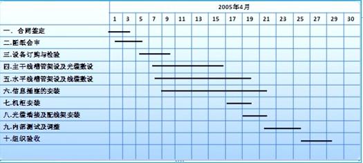 图16  综合布线系统工程施工进度表