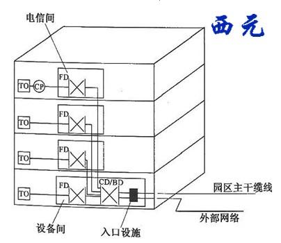 综合布线系统工程设备结构示意图例 3,综合布线—垂直子系统的安装和