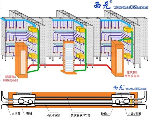 (二)模拟建筑物水平子系统的桥架、墙面、地面等的综合布线,能够进行以下实训项目。 (1)实训前进行水平子系统的规划和设计,计算和领取实训需要的材料和工具。 (2)各种PVC线管、线槽在墙面的水平固定、穿线、接头连接和数据电缆布线。 (3)各种PVC线管、线槽在墙面用三脚架水平固定、穿线、接头连接和数据电缆布线。 (4)各种PVC线槽用吊杆水平固定、穿线、接头连接和数据电缆布线。 (5)各种PVC线管、线槽在地面的水平固定、穿线、接头连接和数据电缆布线。