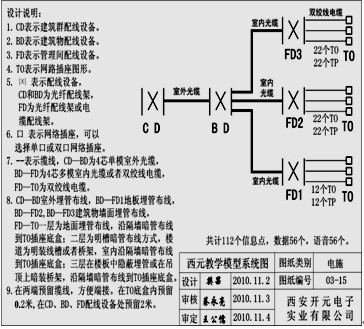 2设计pds施工图的方法与步骤