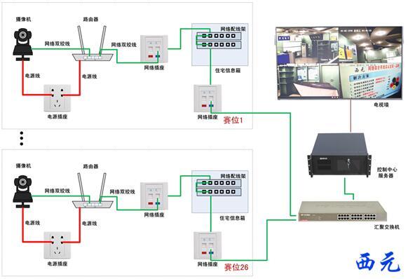 图19,wsc-tp02 m3视频监控系统连接原理图
